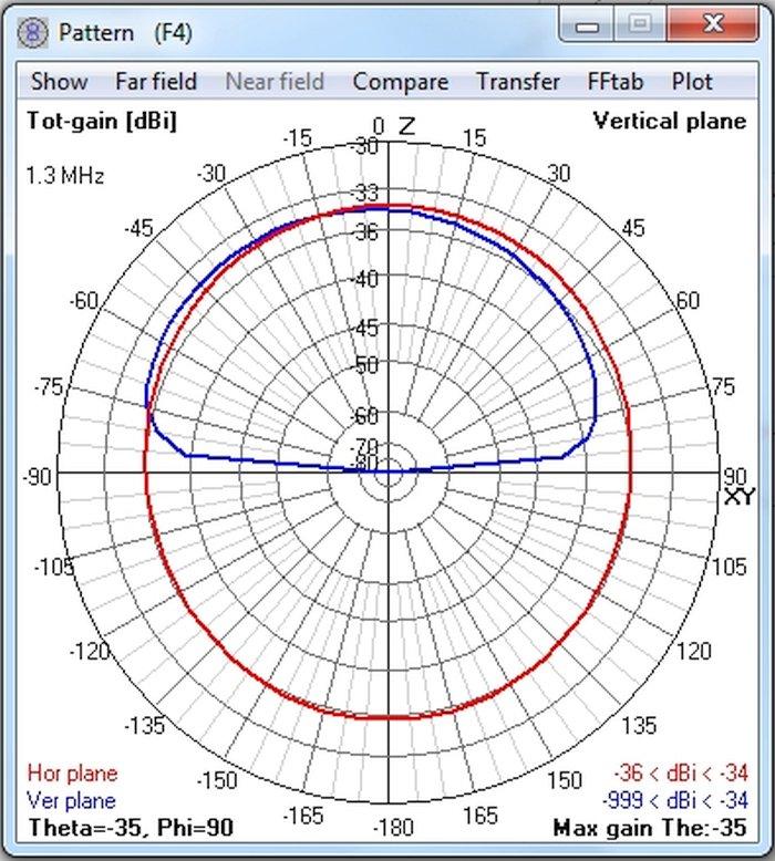 Edi`s Seite für historische Rundfunktechnik - Simulation Autoantenne ...