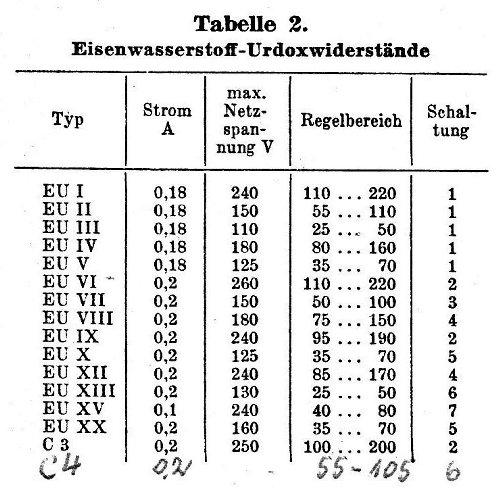 Tabelle2 EW Urdox
